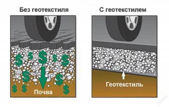домов участков геотекстиль нетканый дорнит характеристики питания рек