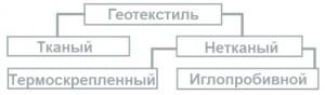 Марки геотекстиля